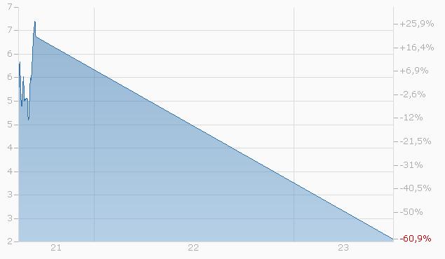 Constant Leverage Zertifikat auf PLATINUM II ZJ Fund  von Bank Vontobel Chart