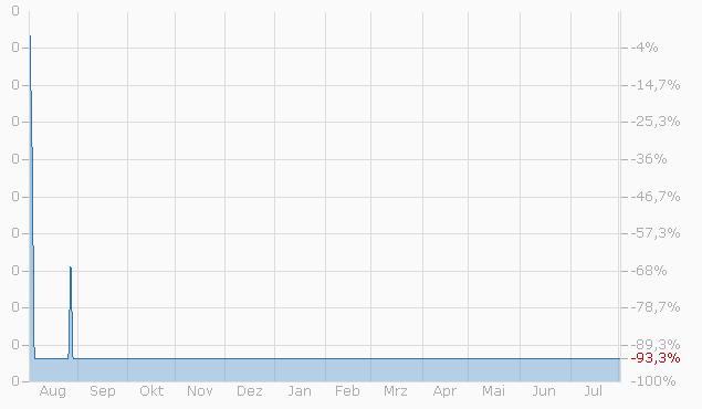 Constant Leverage Zertifikat auf IPE Brent Crude Oil Future von Bank Vontobel Chart