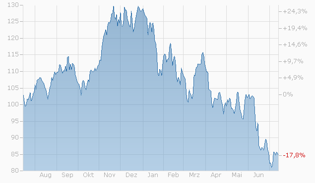 Tracker-Zertifikat auf Solactive Global Semiconductor Leaders Index von Bank Vontobel Chart