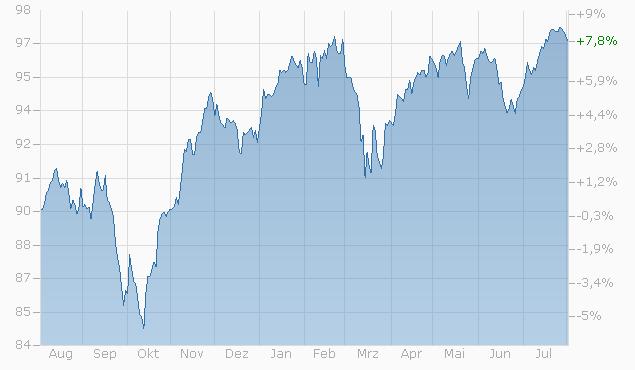 Reverse Convertible auf Nestlé / Novartis / Roche GS / Swiss Re / UBS von Bank Vontobel bis 28.05.2024 Chart