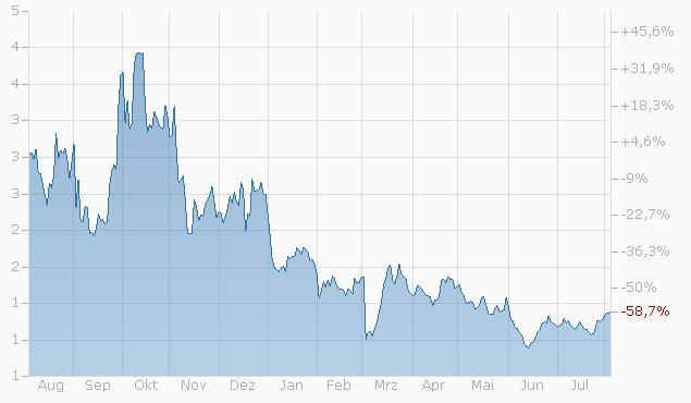 Constant Leverage Zertifikat auf Volkswagen Vz. DOTS Index von Bank Vontobel Chart