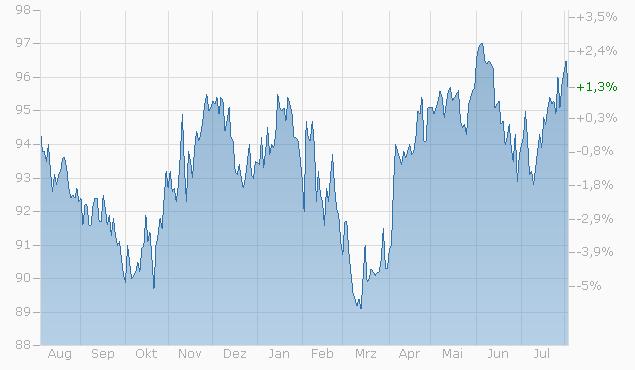 Barrier Reverse Convertible auf Nestlé / Novartis / Roche GS von Bank Vontobel bis 25.06.2024 Chart