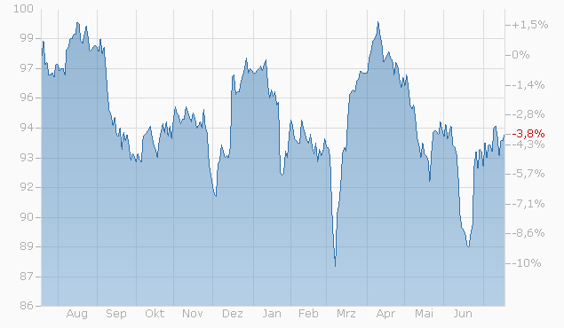 Barrier Reverse Convertible auf Nestlé / Novartis / Roche GS von Bank Vontobel bis 09.01.2023 Chart