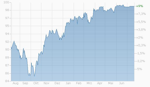 Barrier Reverse Convertible auf EURO STOXX 50 / Nikkei 225 / S&P 500 / SMI von Bank Vontobel bis 21.07.2023 Chart