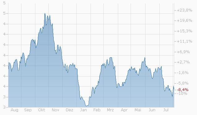 Mini-Future auf Alibaba Group Hldg. von Bank Julius Bär Chart