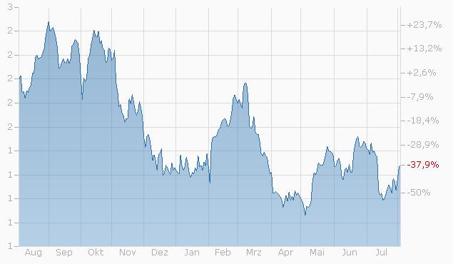 Mini-Future auf Silver von Zürcher Kantonalbank Chart