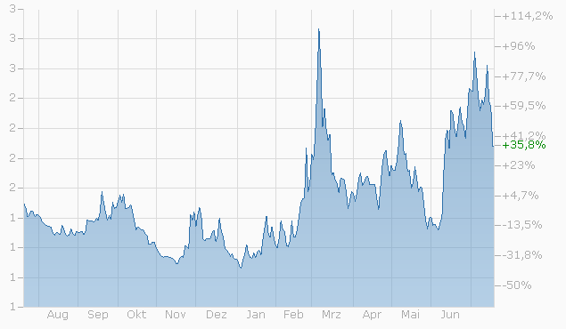 Warrant auf DAX Index von Zürcher Kantonalbank bis 16.12.2022 Chart
