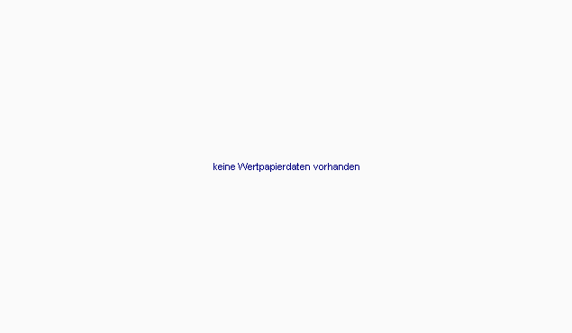 Mini-Future auf Gold von Zürcher Kantonalbank Chart