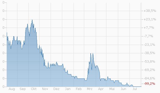 Warrant auf UBS Group AG von Zürcher Kantonalbank bis 15.09.2023 Chart