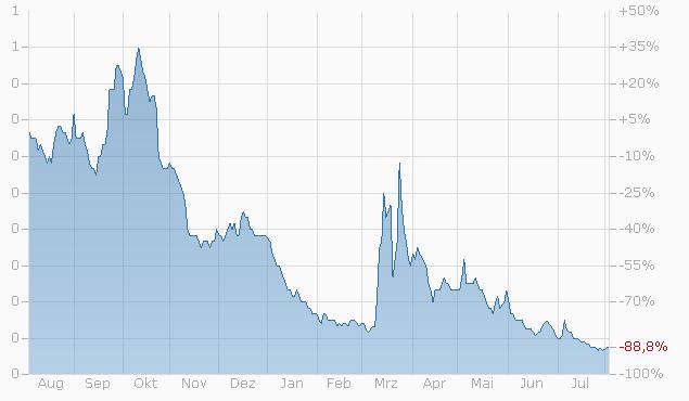 Warrant auf UBS Group AG von Zürcher Kantonalbank bis 15.12.2023 Chart
