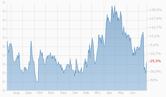 Warrant auf DKSH Hldg. AG von Zürcher Kantonalbank bis 17.03.2023 Chart