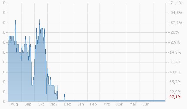Warrant auf Credit Suisse Group AG von Zürcher Kantonalbank bis 15.09.2023 Chart
