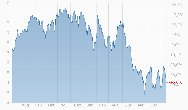Mini-Future auf Alphabet Inc. (A) von Bank Julius Bär Chart