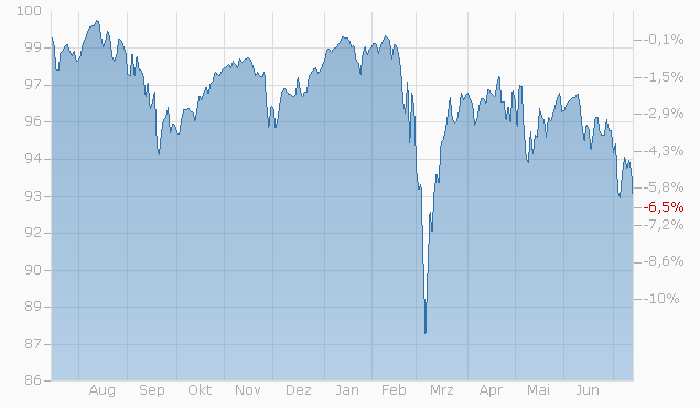 Barrier Reverse Convertible auf Allianz / AXA / Swiss Life / Zurich von UBS bis 03.03.2023 Chart