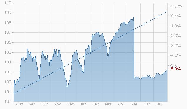 Reverse Convertible auf SARON Swap Rate von LEON bis 13.05.2024 Chart