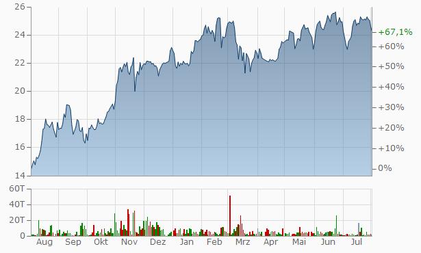 TBC Bank Group Chart