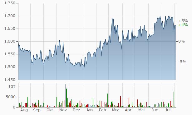 Showa Paxxs Chart