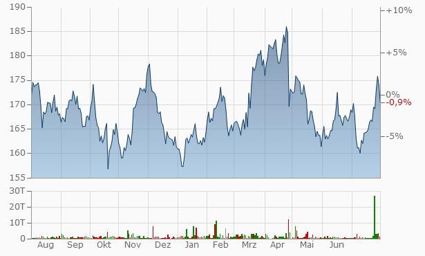 Deutsche Börse Dividende