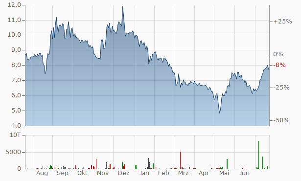 Artnet Aktienkurs