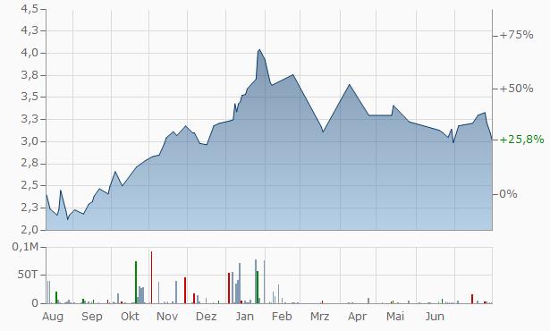 Banco del Bajio Chart